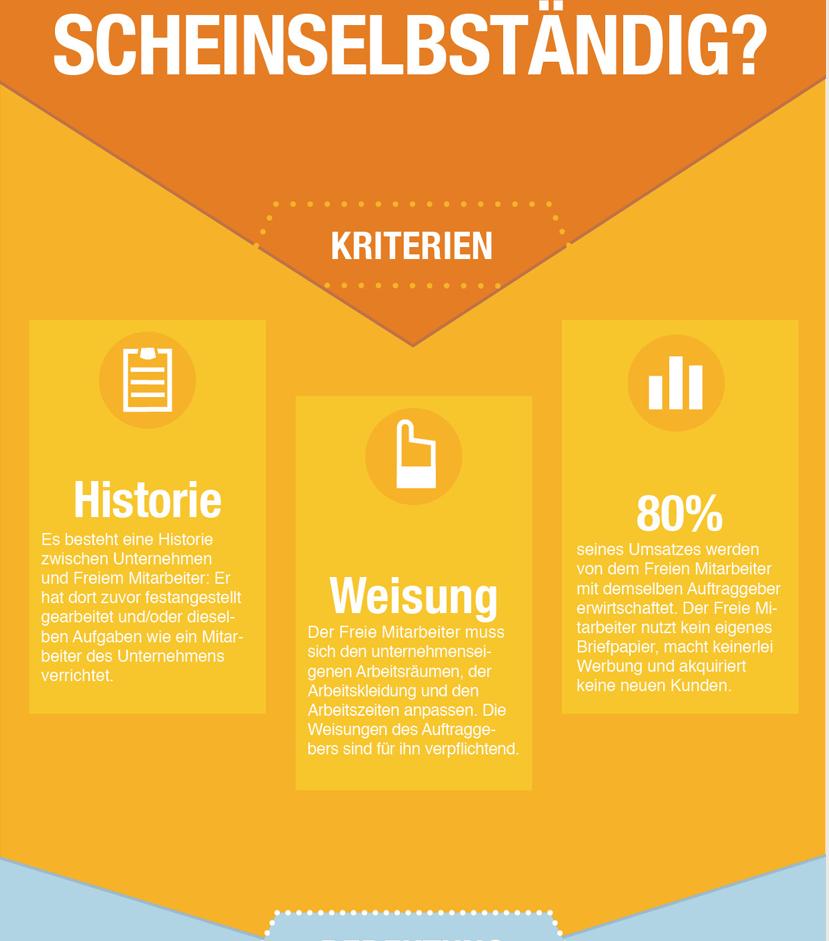 Kriterien und Merkmale von Scheinselbständigkeit veranschaulicht in Infografik von tagwerk